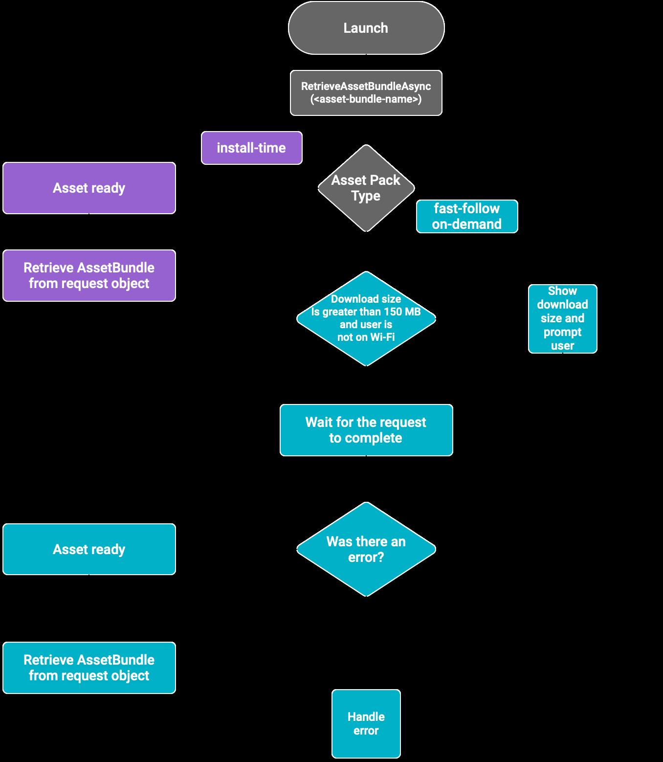 Diagram alir asset pack untuk plugin
