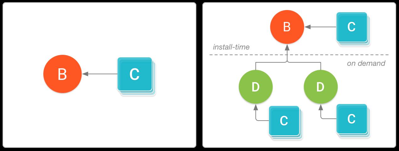 Configuration APKs and Dynamic Feature APKs