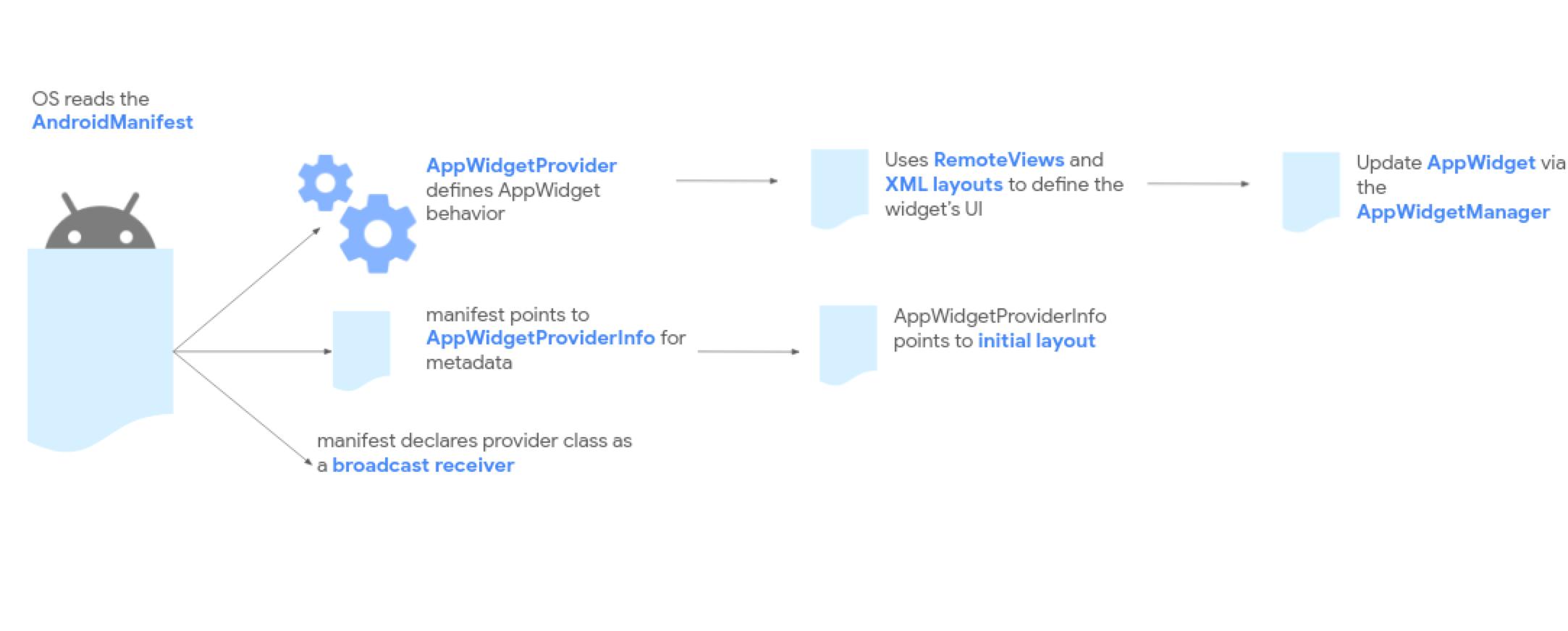 App widget processing flow