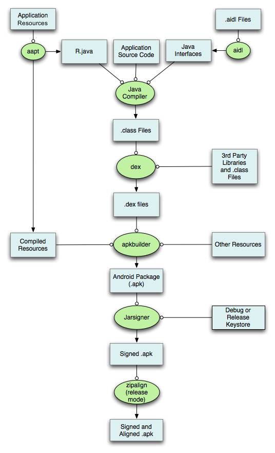Esquema creación de un proyecto android con Java