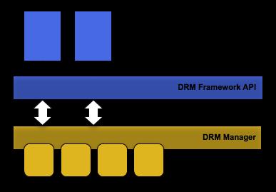 DRM architecture diagram