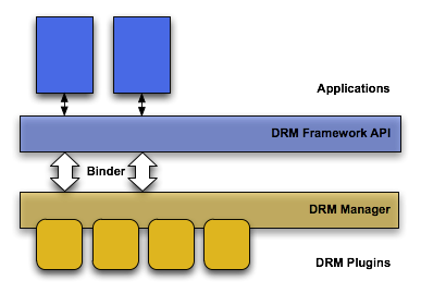 DRM architecture diagram