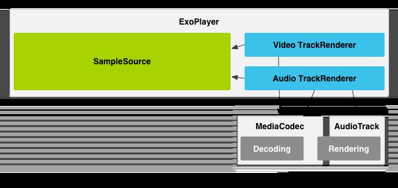 exoplayer-model