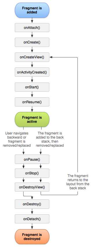 Lifecycle Fragment Android Studio