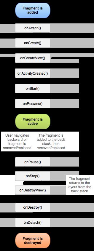 Sebenarnya jikalau kalian telah membaca artikel di  Belajar Mengenal Perbedaan Activity dengan Fragment Android