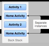 Multiple Activity
