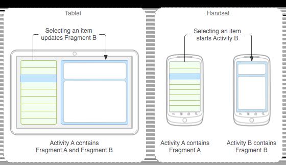 Corso di Programmazione Android Lezione 9