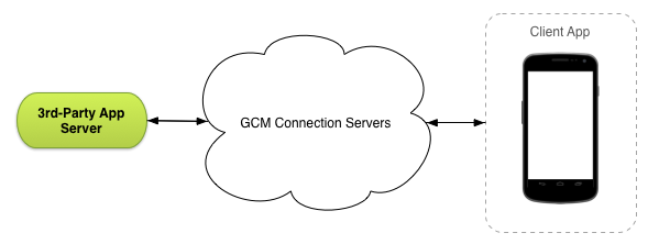 [翻訳] Google Cloud Messaging の Overviewを翻訳してみた。