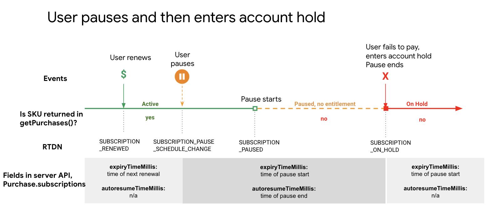定期購入の一時停止状態からアカウントの一時停止状態に移行する図。