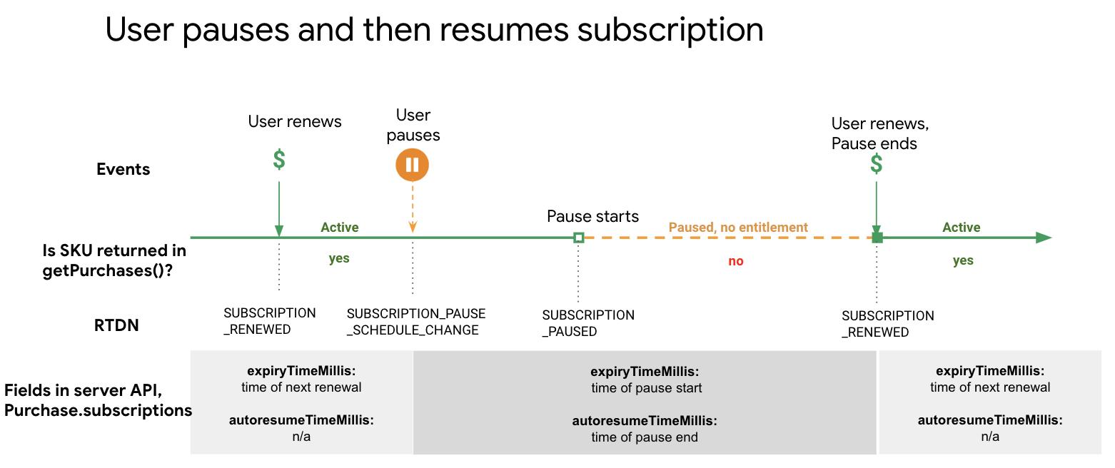 Diagrama de transición del estado de pausa al estado de reanudación