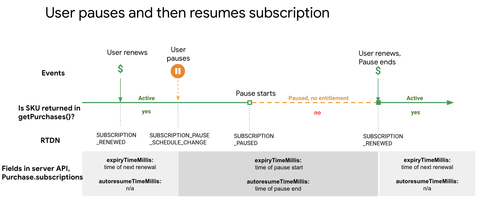 Diagram of transition from paused state to resumed state.