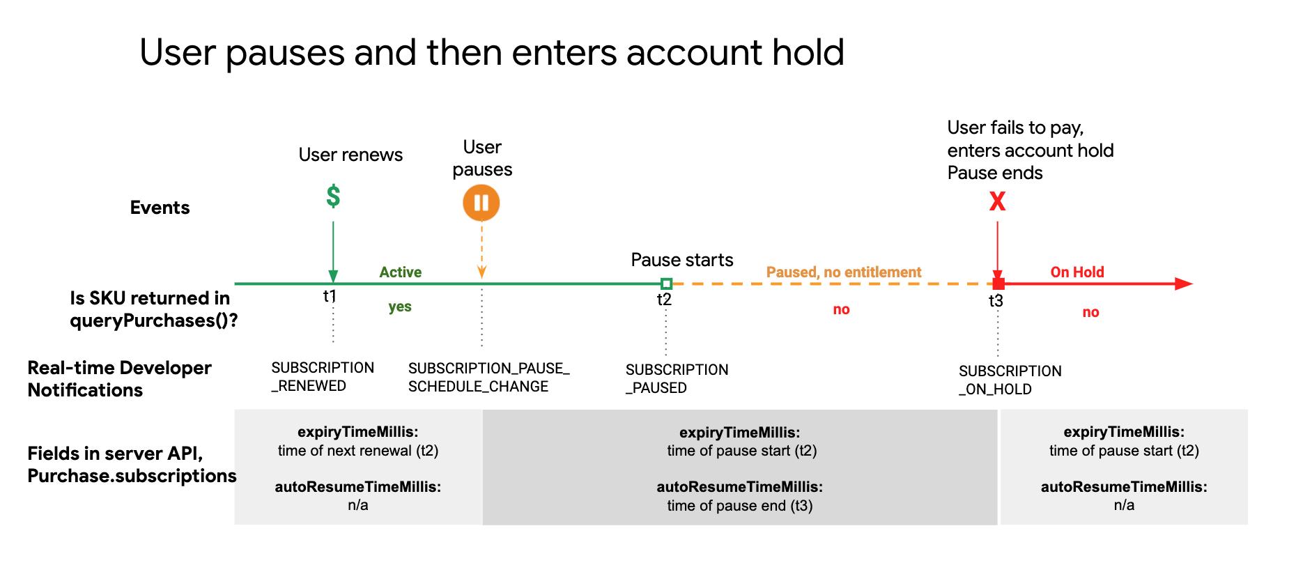 Um usuário faz uma pausa na assinatura, e a conta entra no estado de suspensão.