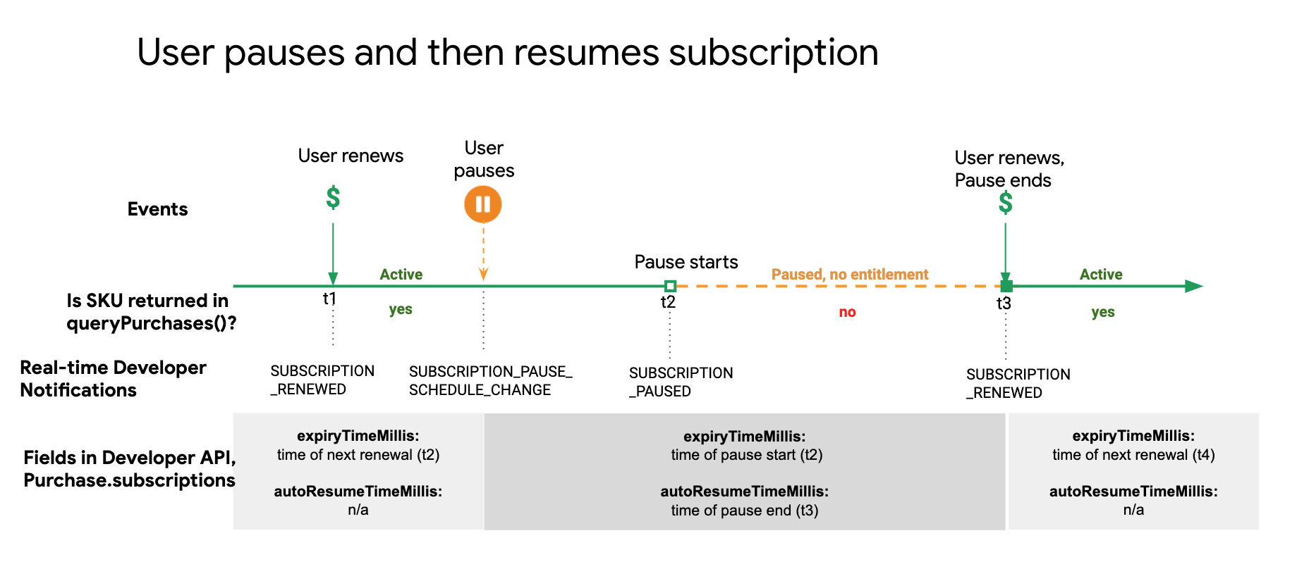 A user pauses and then resumes their subscription