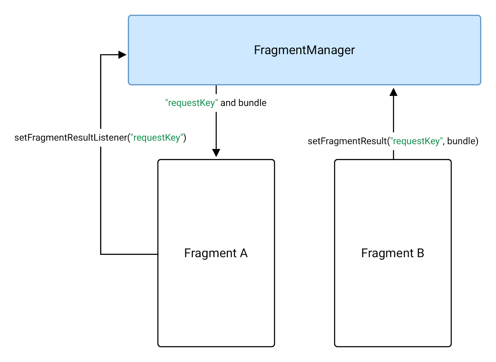 fragment b sends data to fragment a using a FragmentManager