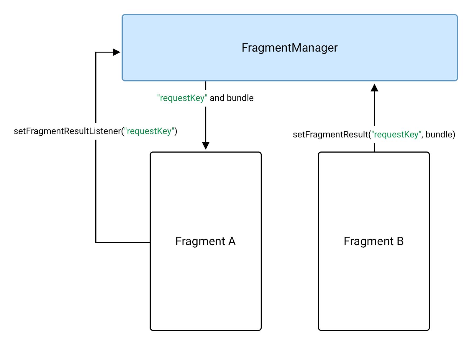 O fragmento B envia dados para o A usando um FragmentManager