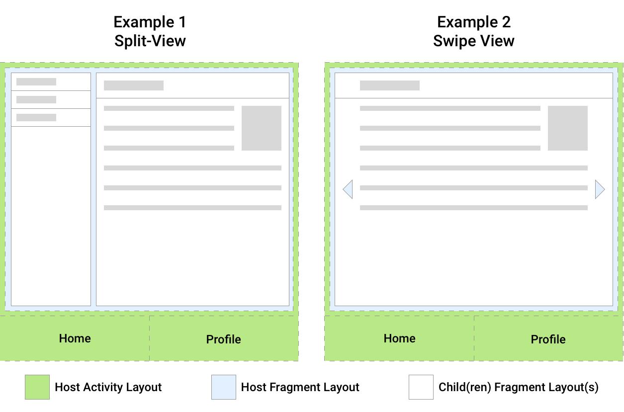 dua contoh tata letak UI yang menunjukkan hubungan             antara fragmen dan aktivitas host-nya