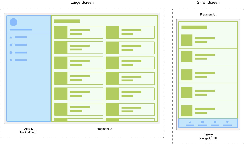 画面サイズが異なる同じ画面の 2 つのバージョン