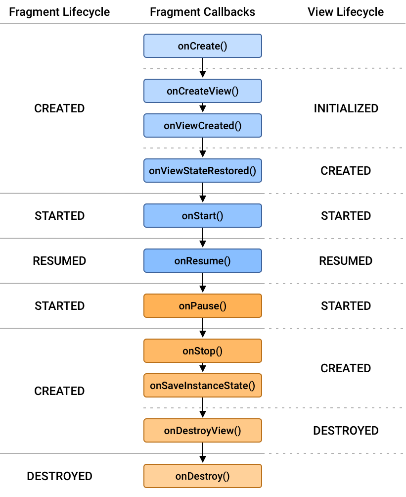 fragment lifecycle states and their relation both the fragment's             lifecycle callbacks and the fragment's view lifecycle