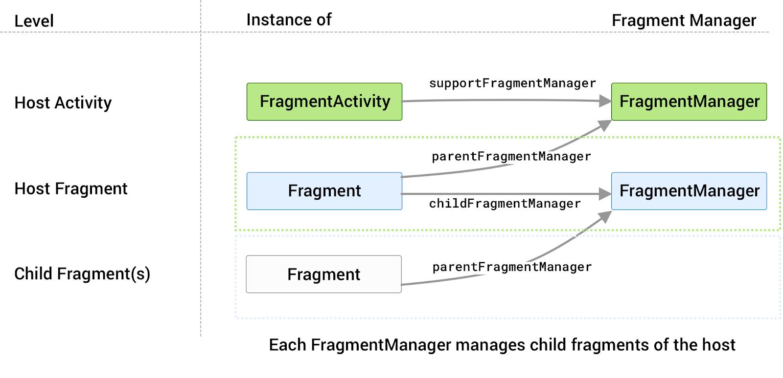 setiap host memiliki FragmentManager masing-masing yang terkait dengannya yang mengelola fragmen turunannya