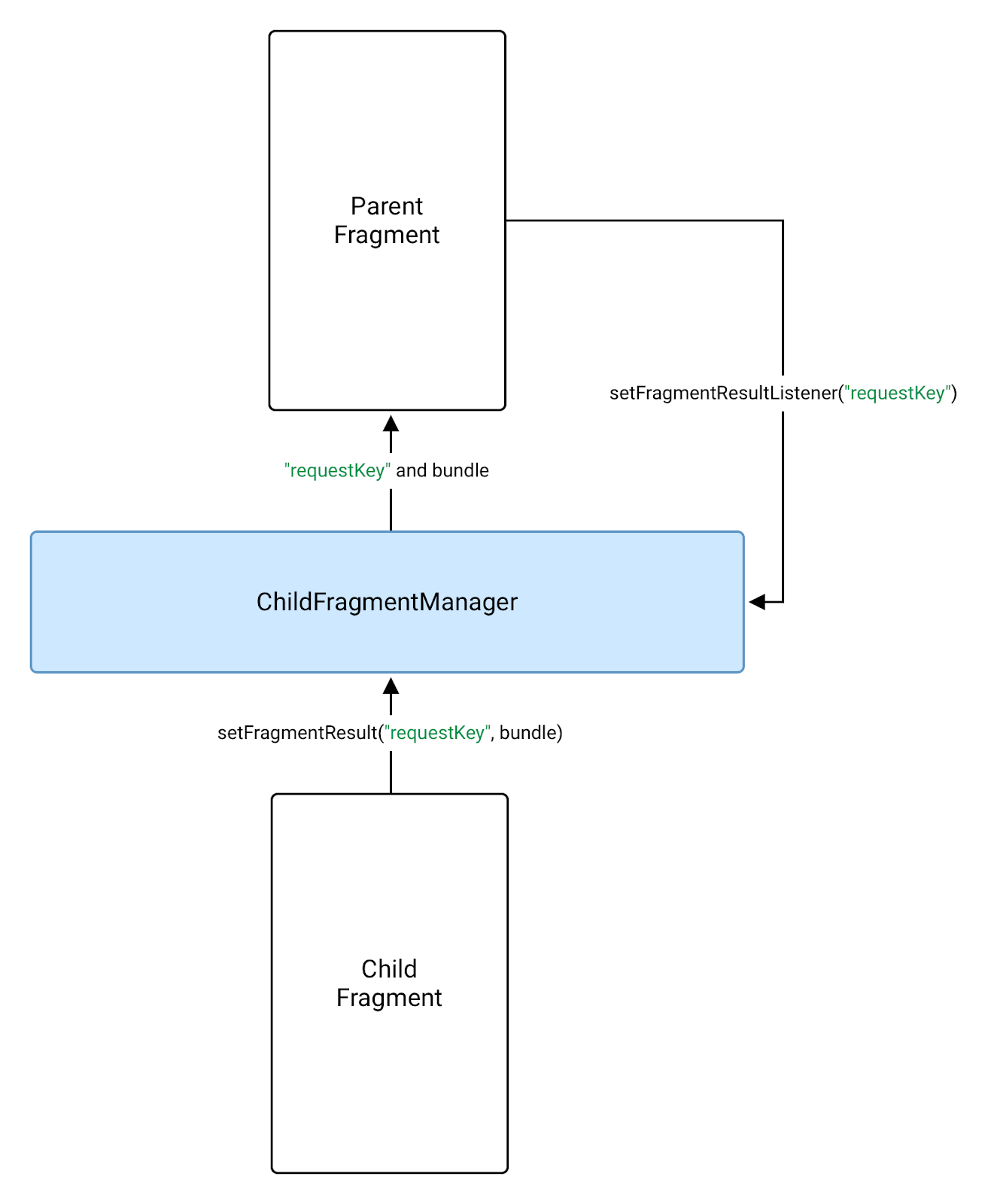 a child fragment can use FragmentManager to send a result             to its parent