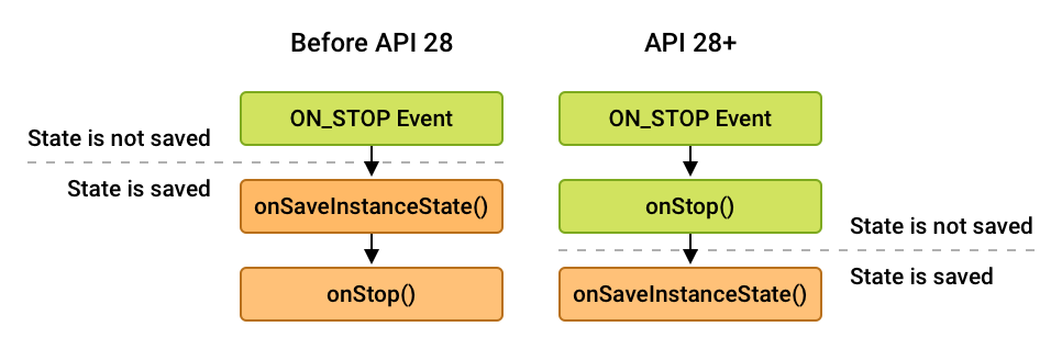 calling order differences for onStop() and onSaveInstanceState()