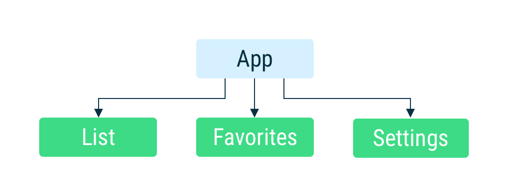 app architecture for the example app