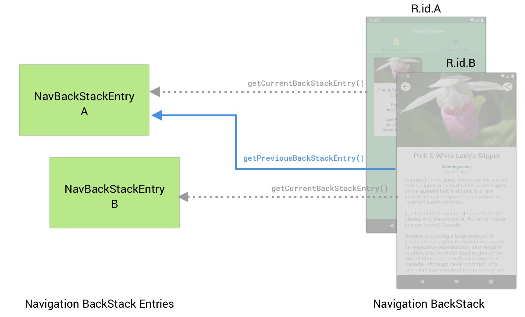 Destination B can use getPreviousBackStackEntry() to retrieve             the NavBackStackEntry for the previous destination A