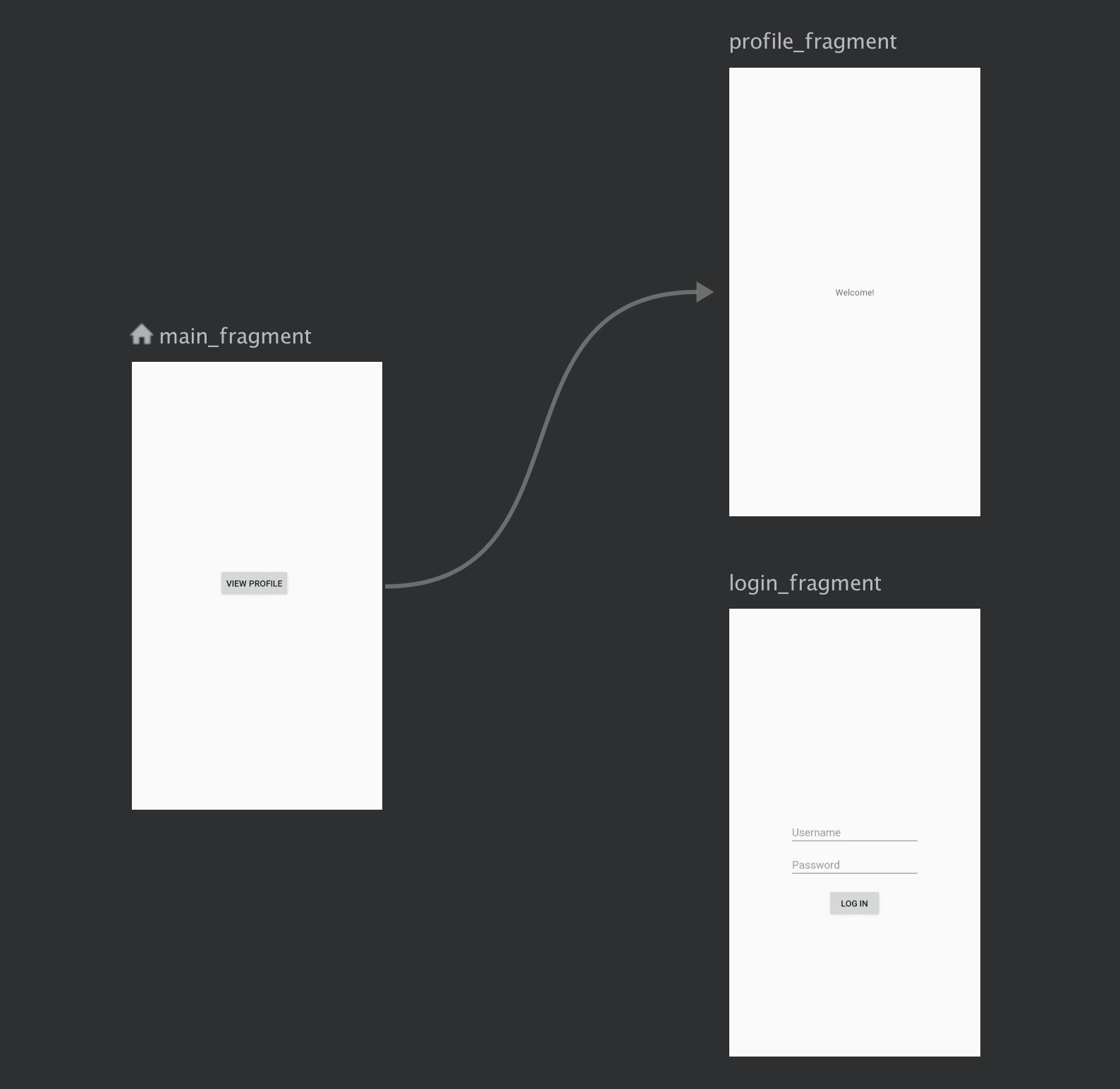 um fluxo de login é tratado independentemente do fluxo de             navegação principal do app.