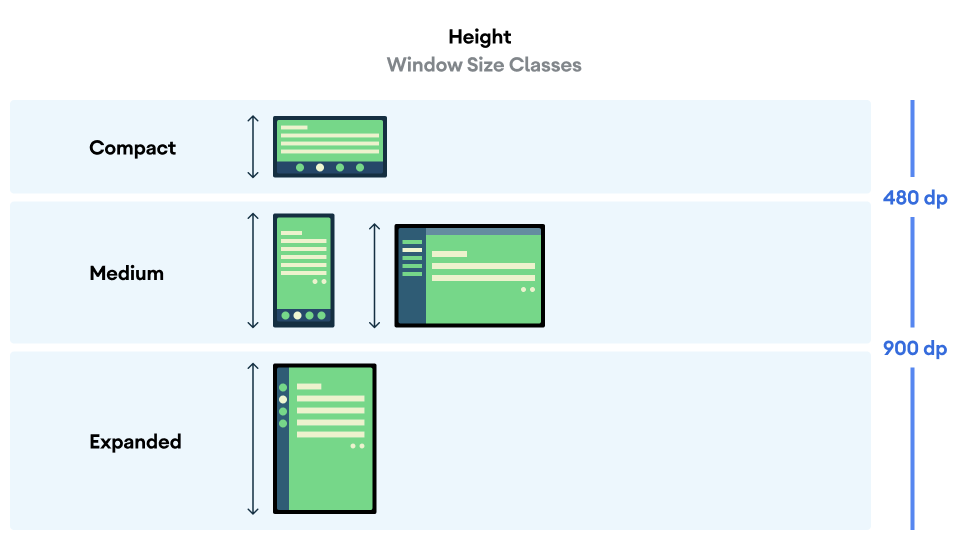 Representations of height-based window size classes.