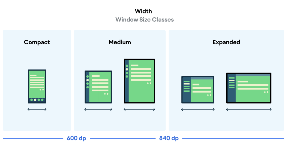 Representations of width-based window size classes.