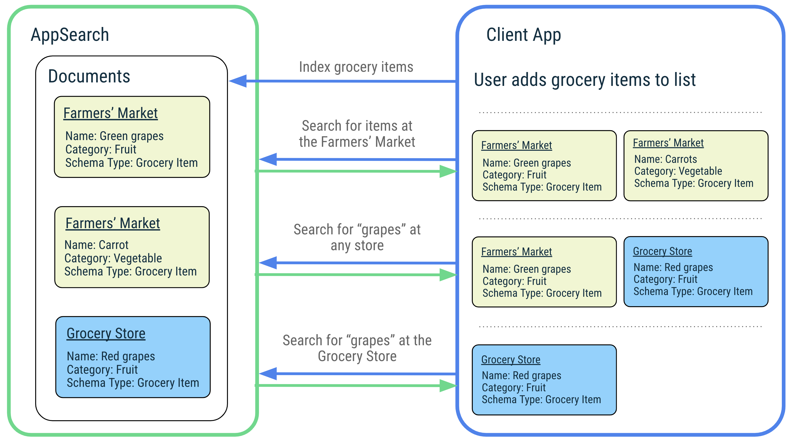 Diagram illustrating indexing and searching within AppSearch