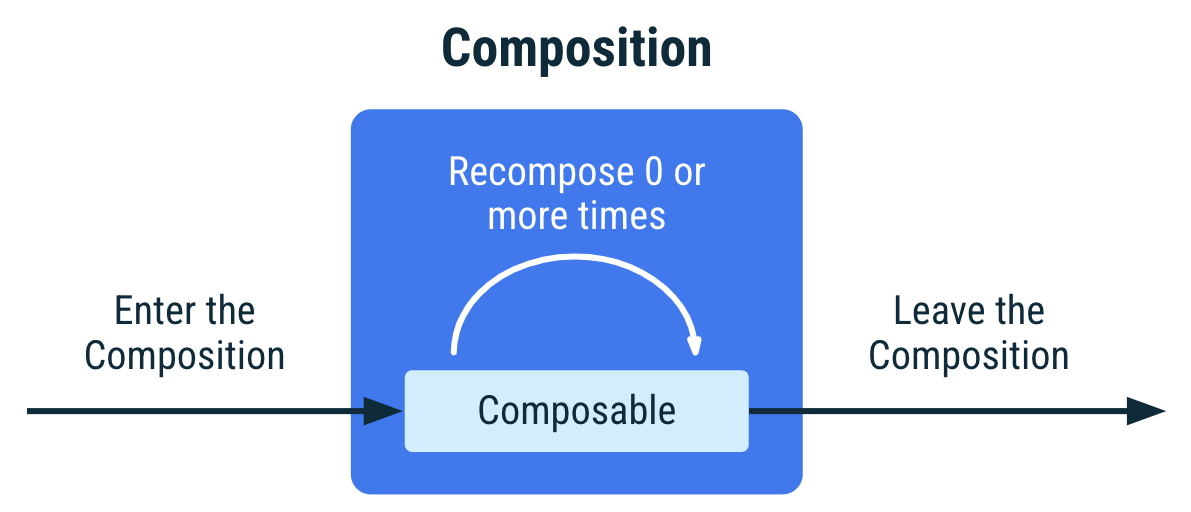 Diagram showing the lifecycle of a composable