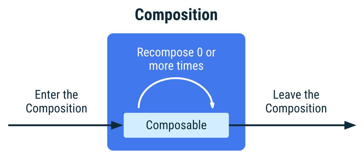 Diagram yang menunjukkan siklus proses composable