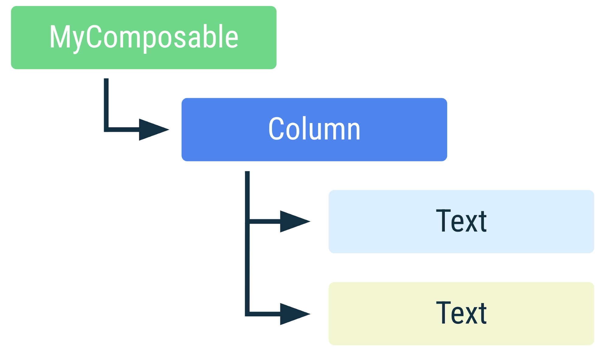 Diagram showing the hierarchical arrangement of the elements in the previous code snippet