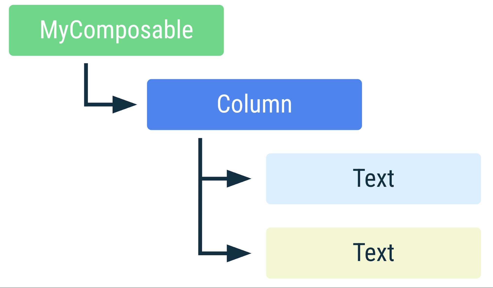 Diagram yang menunjukkan susunan hierarki elemen dalam cuplikan kode sebelumnya
