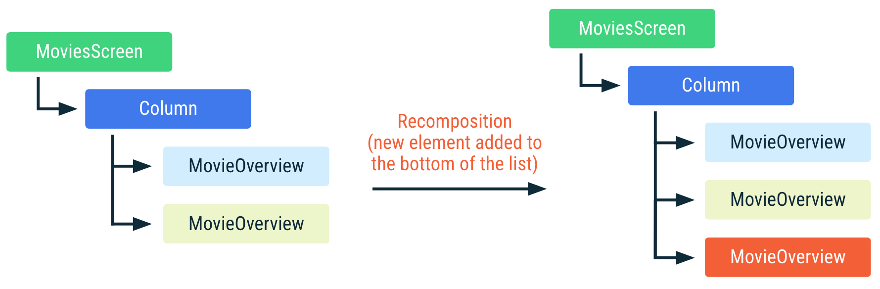Diagram showing how the preceding code is recomposed if a new element is added to the bottom of the list. The other items in the list have not changed position, and are not recomposed.