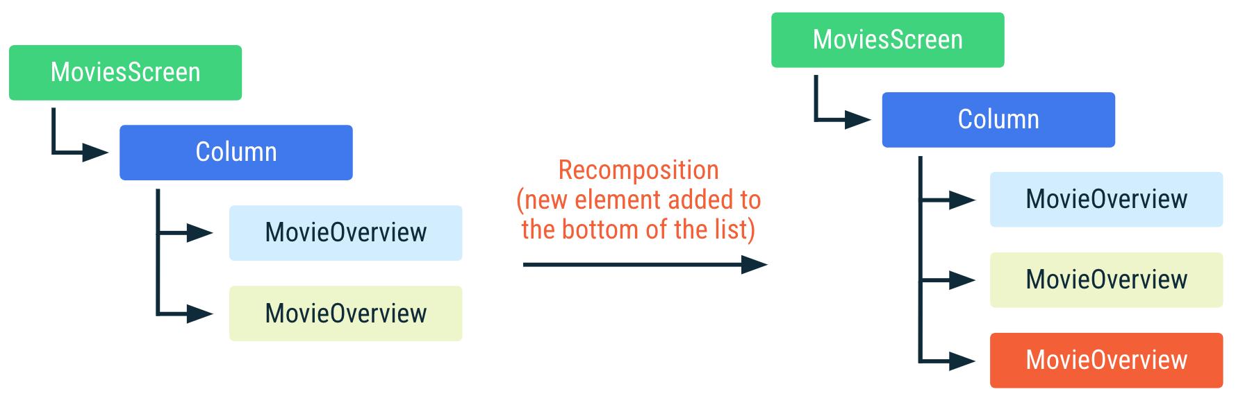 Diagrama mostrando como ocorre a recomposição do código anterior se um novo elemento for adicionado ao fim da lista. A posição dos outros itens da lista não mudou, portanto, não ocorre a recomposição desses itens.