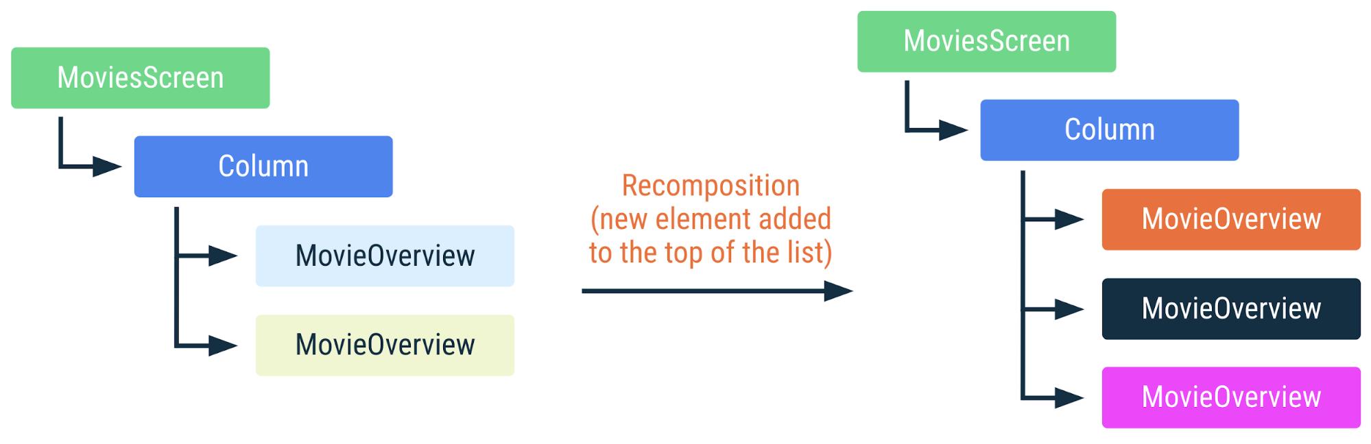 新しい要素がリストの先頭に追加されたときに上記のコードがどのように再コンポーズされるかを示す図。リスト内の他のすべてのアイテムは位置が変更され、再コンポーズが必要になります。