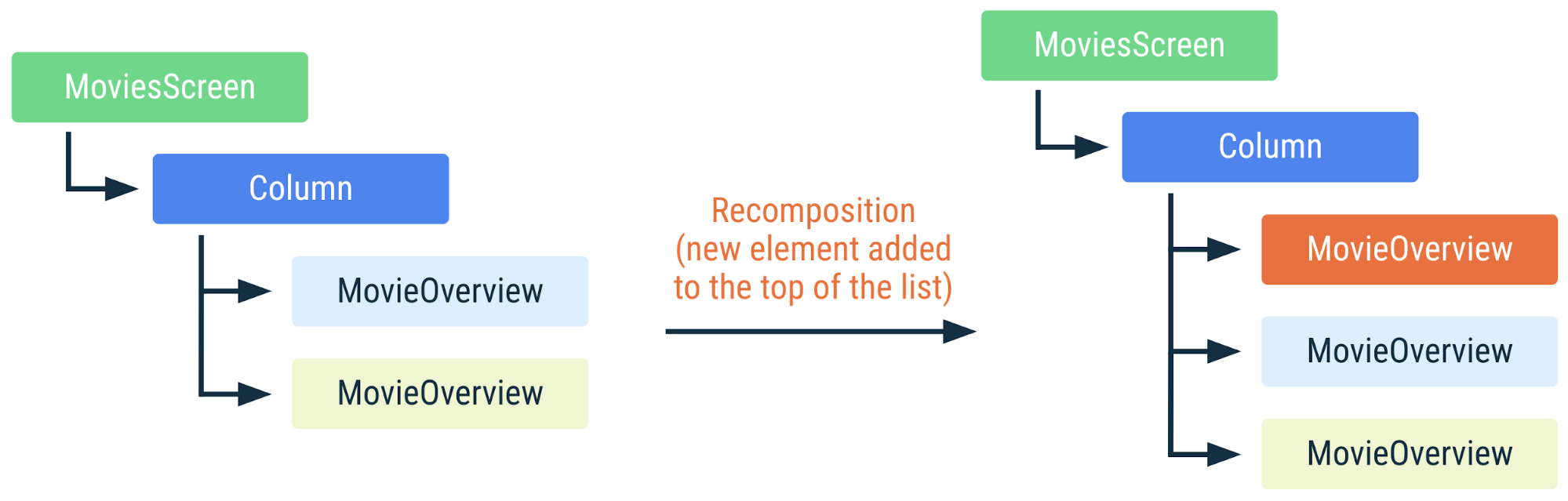 Diagram showing how the preceding code is recomposed if a new element is added to the top of the list. Because the list items are identified by keys, Compose knows not to recompose them, even though their positions have changed.