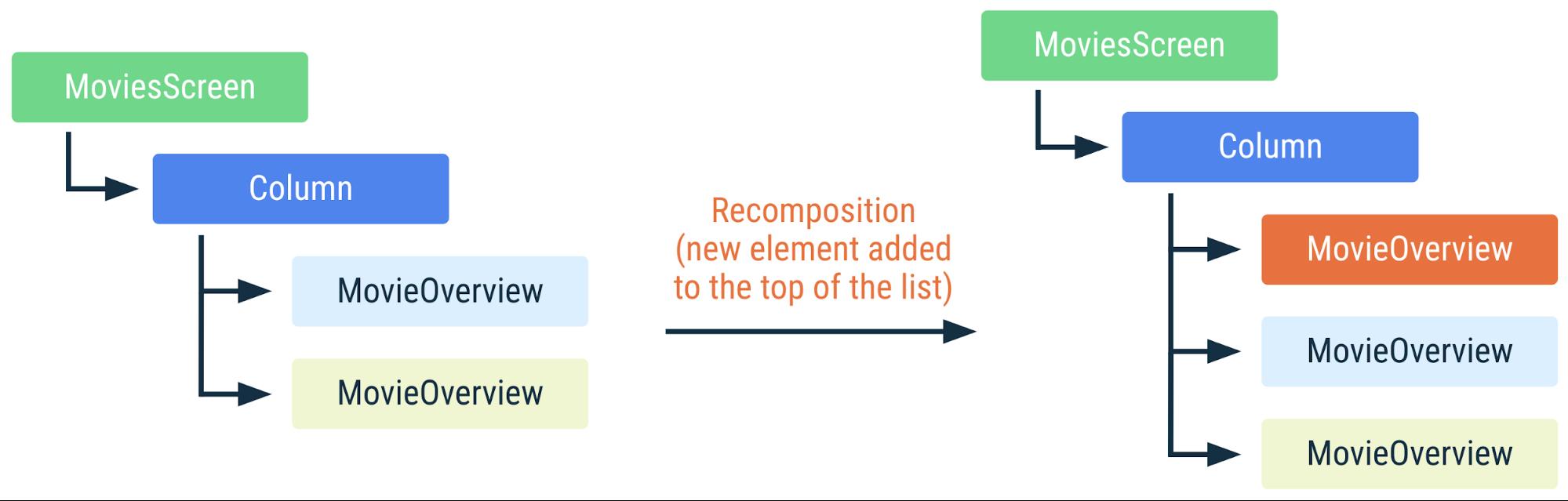 Diagrama mostrando como ocorre a recomposição do código anterior se um novo elemento for adicionado ao topo da lista. Como os itens da lista são identificados por chaves, o Compose sabe que não é necessário realizar a recomposição, mesmo que as posições tenham sido alteradas.