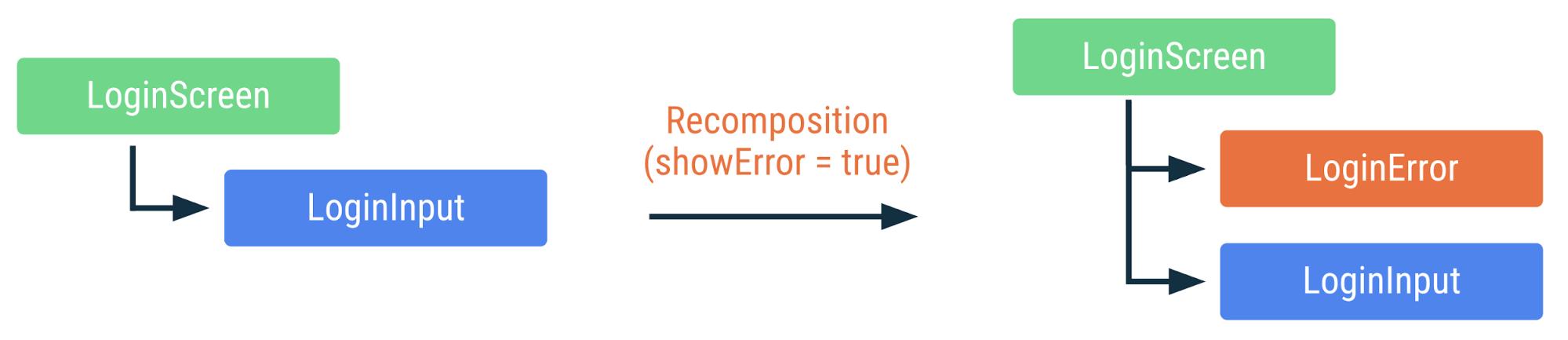 """Diagrama mostrando como ocorre a recomposição do código anterior se a sinalização showError mudar para """"true"""". O LoginError que pode ser composto é adicionado, mas não ocorre a recomposição das outras funções."""