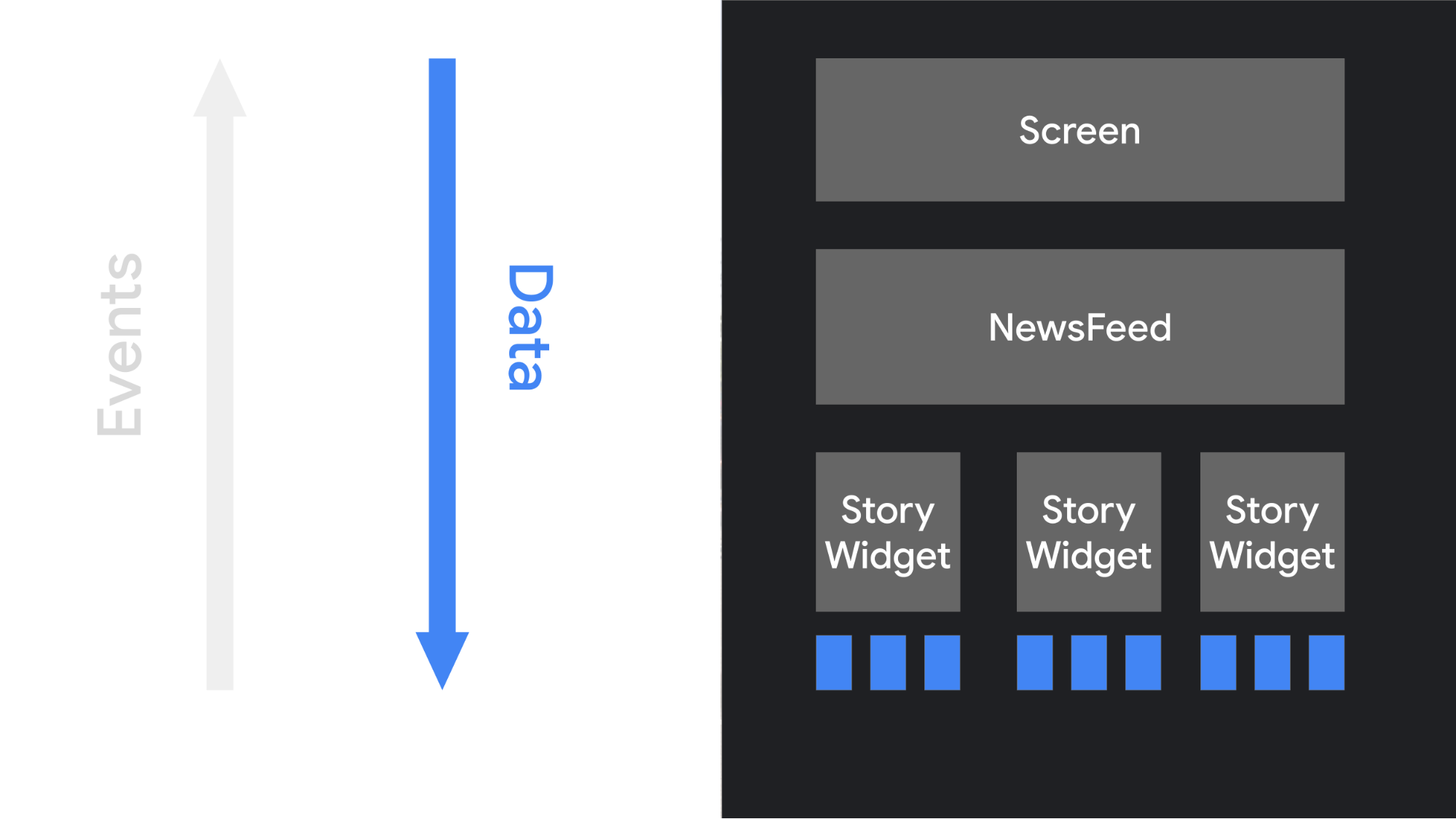 Illustration of the flow of data in a Compose UI, from high-level objects down to their children.