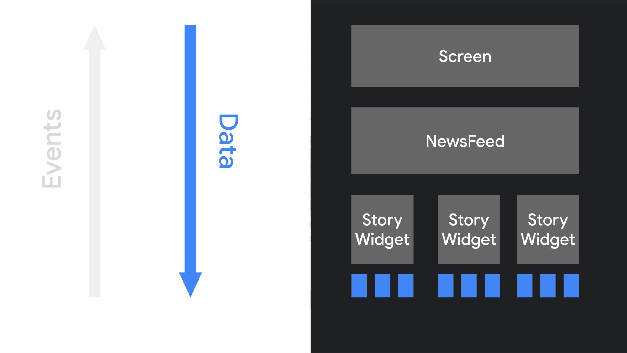 Ilustrasi aliran data di UI Compose, dari objek tingkat tinggi hingga turunannya.