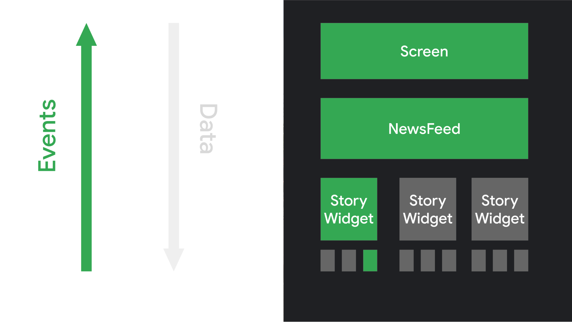 앱 로직에 의해 처리되는 이벤트를 트리거하여 UI 요소가 상호작용에 어떻게 응답하는지 보여주는 그림