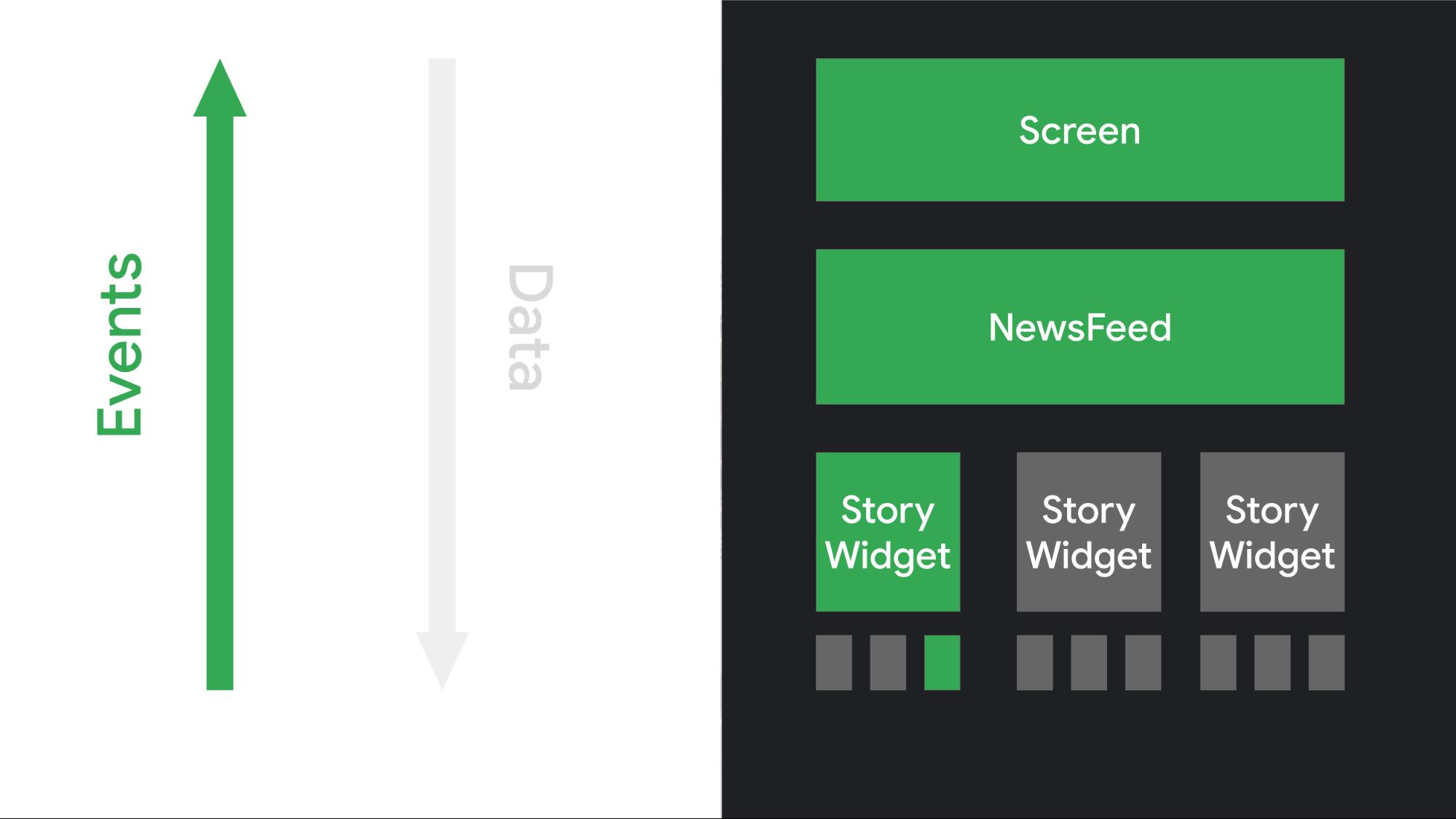 Ilustração de como os elementos da IU respondem à interação, acionando eventos que são processados pela lógica do app.