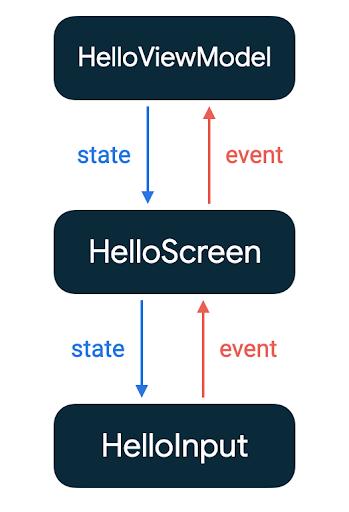 El flujo de estados y eventos entre HelloInput, HelloScreen y HelloViewModel
