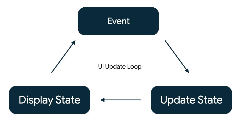 O loop de atualização de IU principal para apps Android.