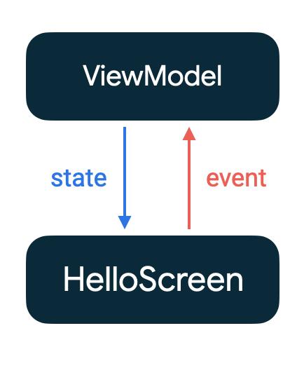 El flujo unidireccional entre ViewModel y HelloScreen.