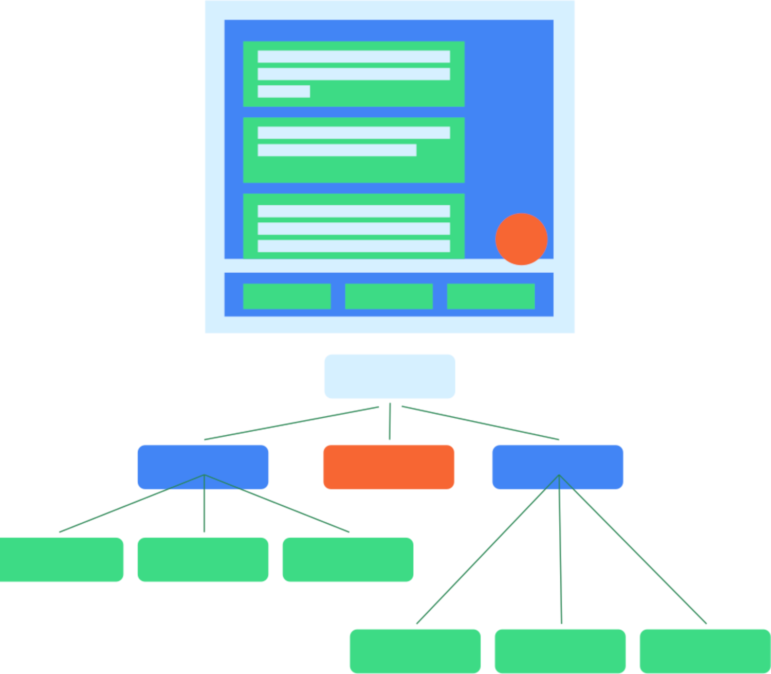 Diagram showing a typical UI layout, and the way that layout would map to a corresponding semantic tree