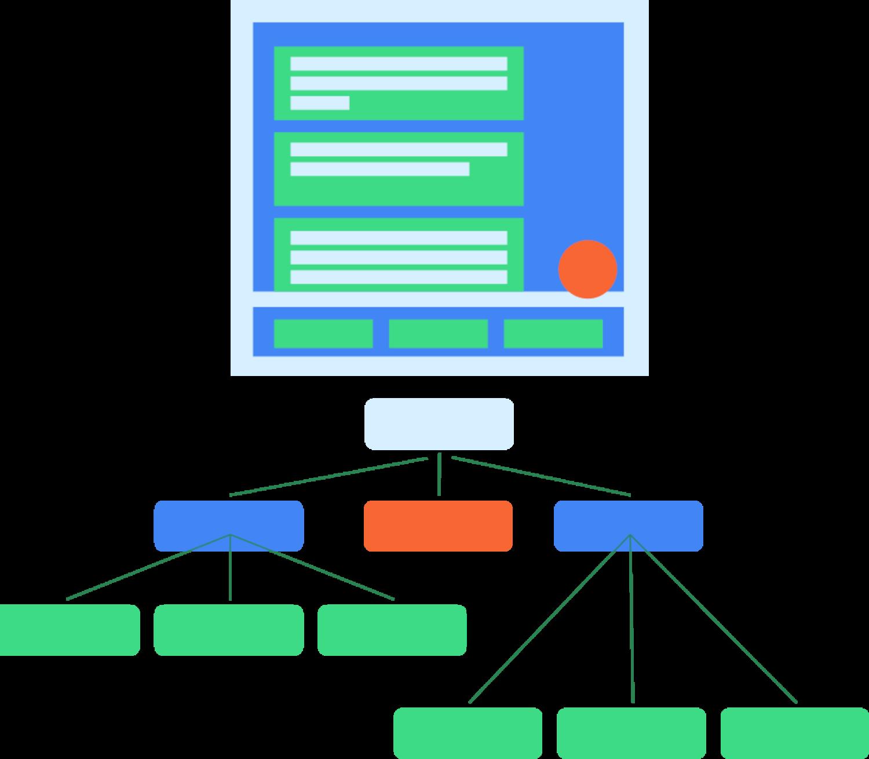 Diagrama mostrando um layout típico de IU e a maneira como esse layout seria mapeado para uma árvore semântica correspondente